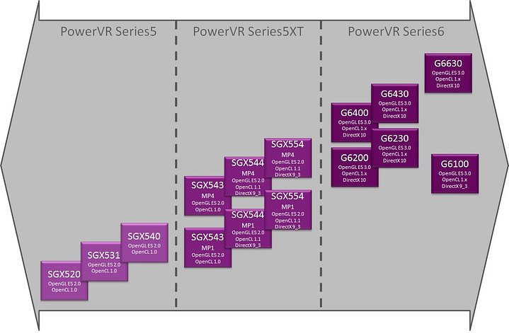 PowerVR GPU roadmap - Series5 Series5XT Series6