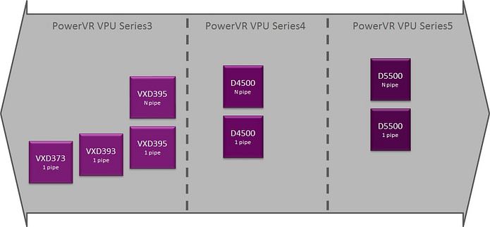 PowerVR D5500 PowerVR D4500 - PowerVR video IP roadmap