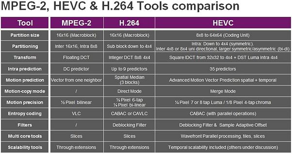 MPEG-2, HEVC and H.264 tools comparison