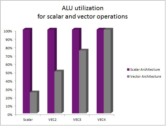 GPU compute on PowerVR 'Rogue': ALU utilization scalar vs vector architecture