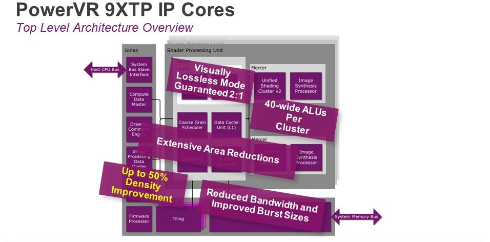 PowerVR Series9XTP core architecture improvements