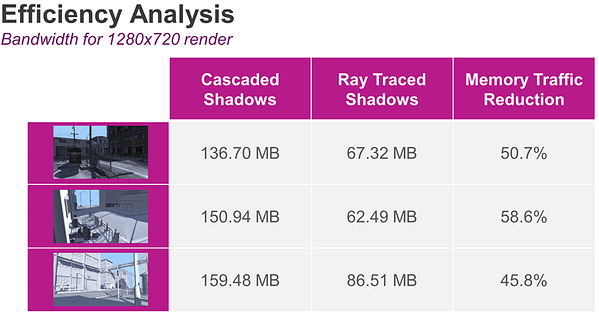 PowerVR Ray Tracing - efficiency analysis-2