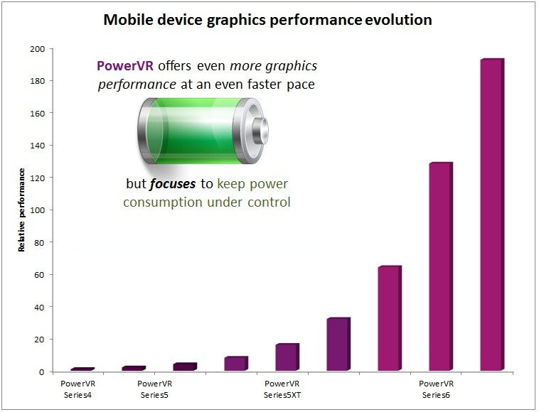 PowerVR SGX Rogue -Mobile graphcs performance evolution