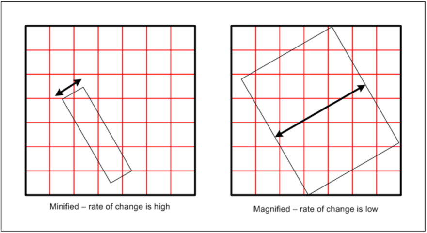 Figure 5: Rate of change, minified vs. magnified