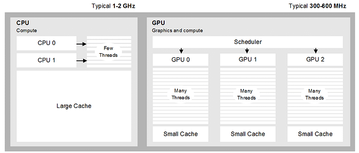 Heterogeneous computing: CPU vs GPU architecture