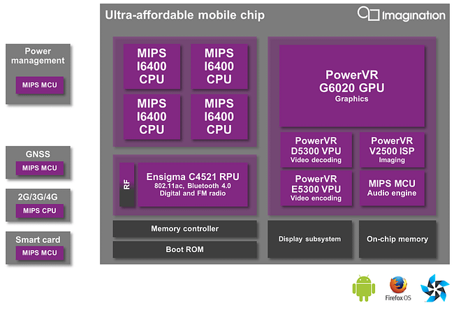 Ultra-affordable mobile chip