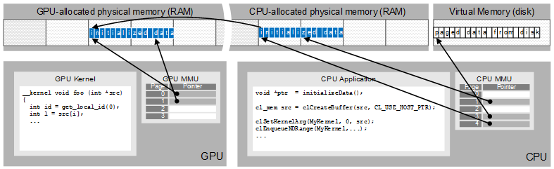 26-OpenCL buffer allocation with CL_ALLOC_HOST_PTR
