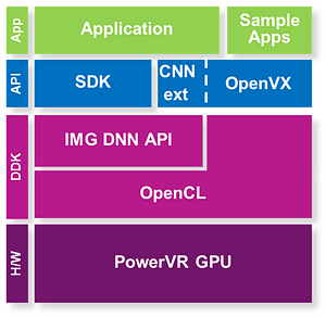 Where IMG DNN sits in the compute stack