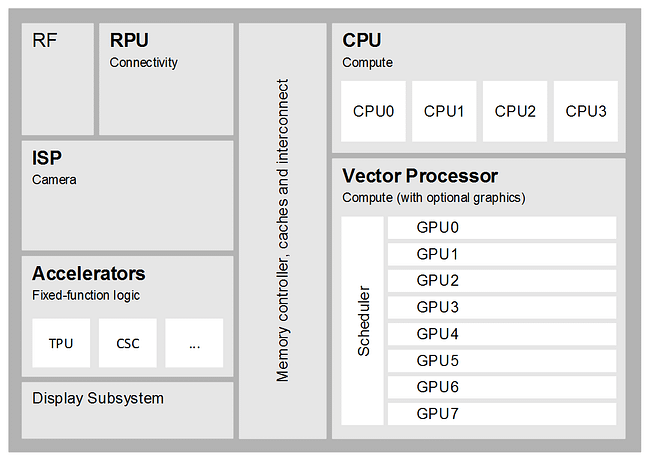 11-Components of a modern vision processor