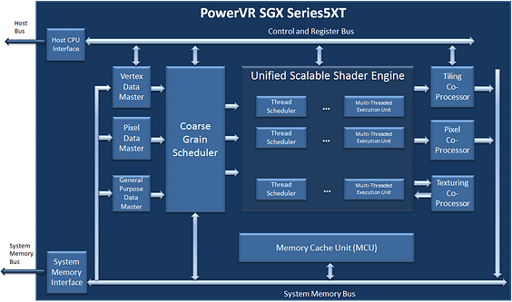 Imagination's PowerVR Series5XT GPUs