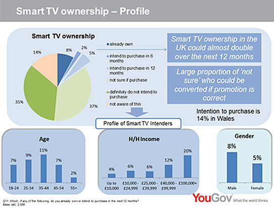 Smart television ownership
