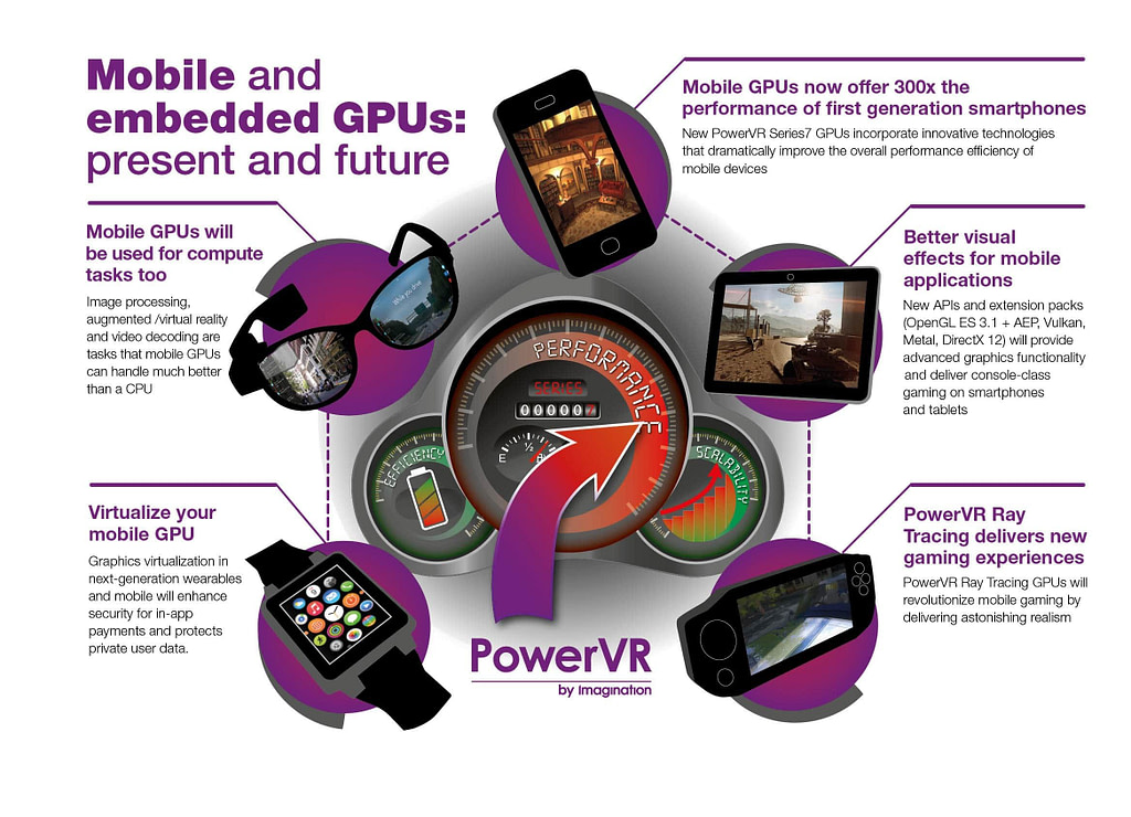 The future of mobile embedded GPUs PowerVR Series7 infographic 1