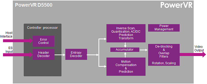 PowerVR D5500 block diagram