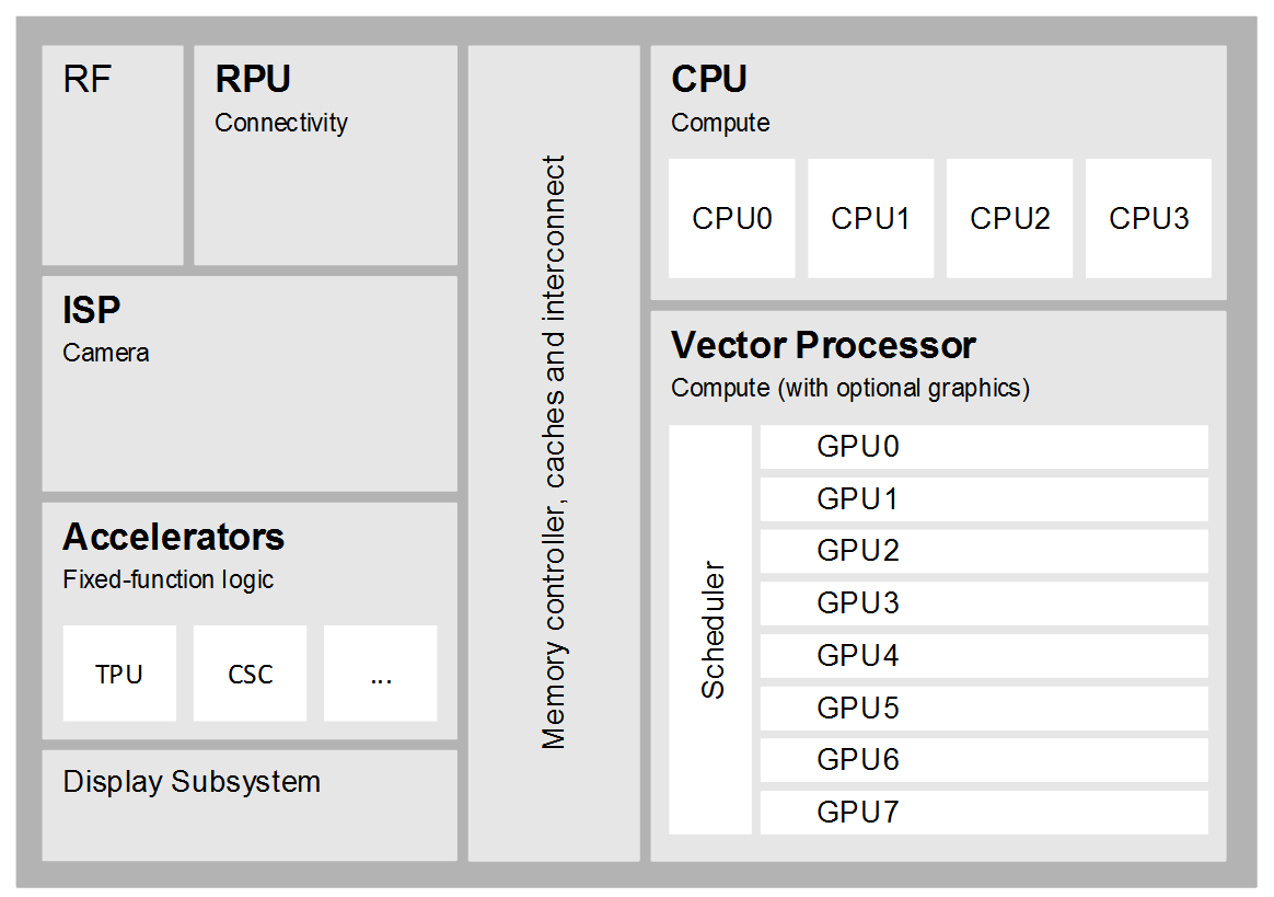 11 Components of a modern vision processor 1