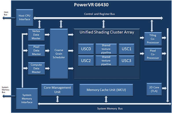 PowerVR G6430 block diagram