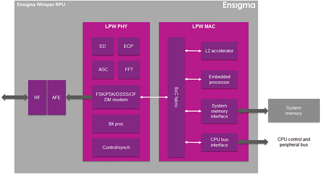 Ensigma Whisper RPU for low power connectivity