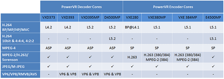 PowerVR video VPU family overview