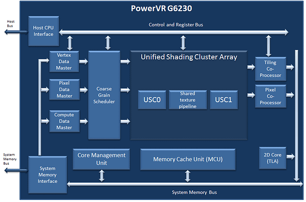 PowerVR G6230 block diagram