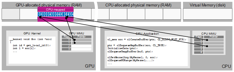 28-OpenCL buffer allocation, access to buffers shared by map and unmap