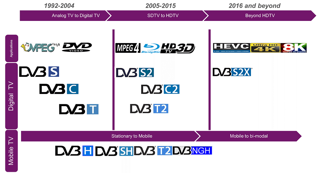 01 Evolution of video broadcast standards 1