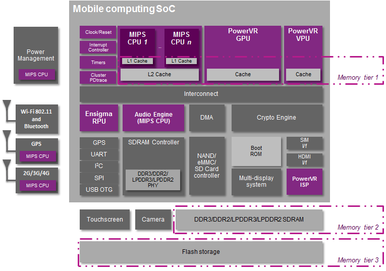 Mobile SoC - memory hierarchy