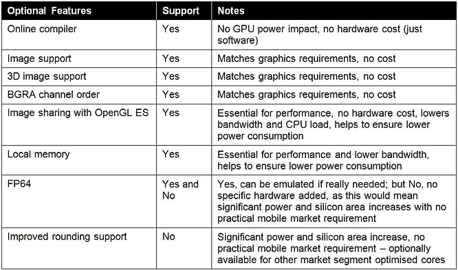 GPU compute_OpenCL optional features