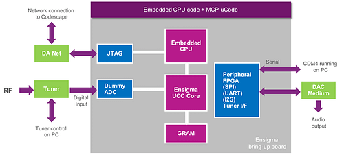 03-Ensigma bring-up board for DAB
