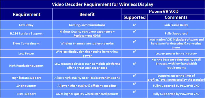 PowerVR Video Decoder Requirements for WiDi Miracast