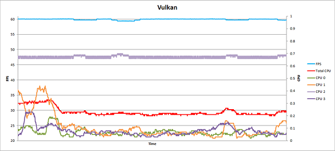 SatNav FPS and CPU performance graph - Vulkan