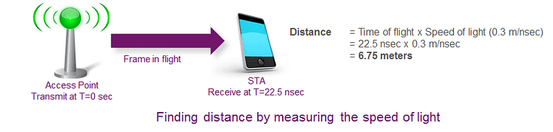 Wi-Fi for indoor location - finding distance by measuring the speed of light