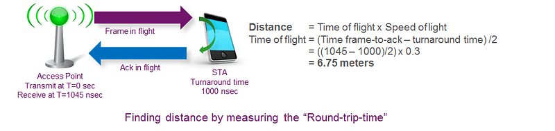 Wi-Fi for indoor location- finding distance by measuring the 'round-trip-time'