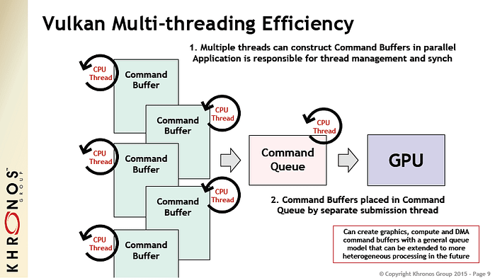 Vulkan multi-threading