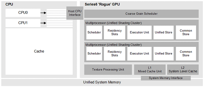 08-PowerVR Rogue architecture and data flow overview