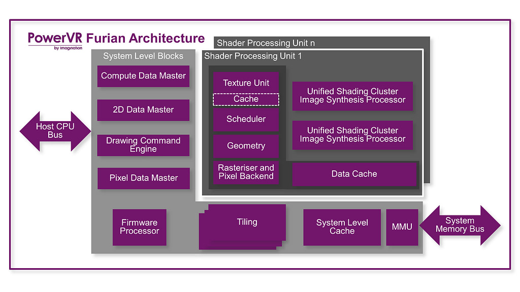 PowerVR Furian block diagram