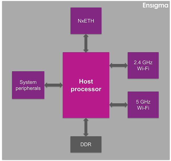 1-1-Networking AP hardware architecture