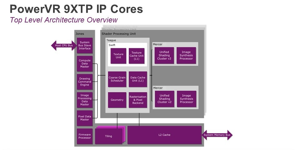 PowerVR Series9XTP core architecture
