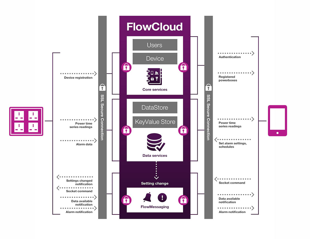 FlowCloud PowerBox diagram Aug14 1
