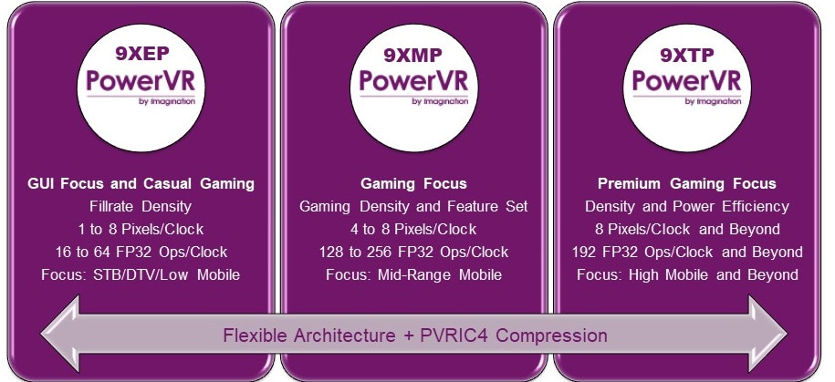PowerVR 9Series second-gen covers all markets