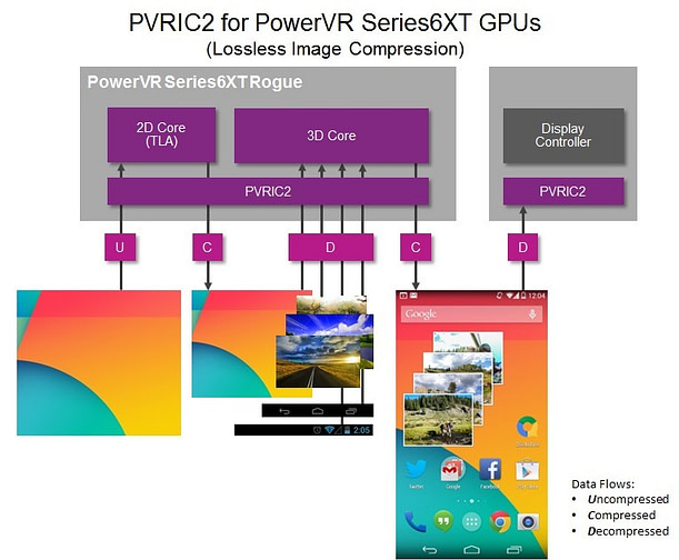 PVRIC2 for PowerVR Series6XT GPU - Lossless image compression