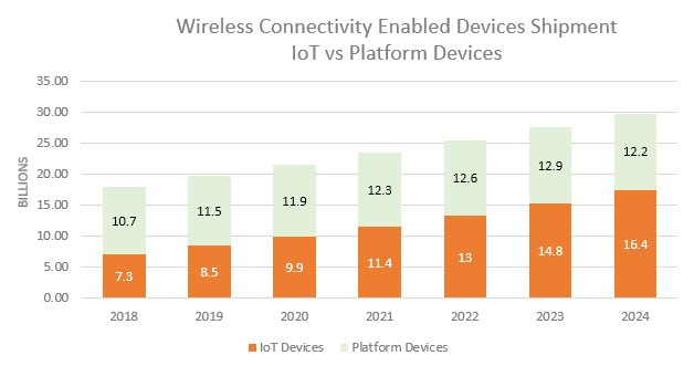 ABI connected Iot device shipments