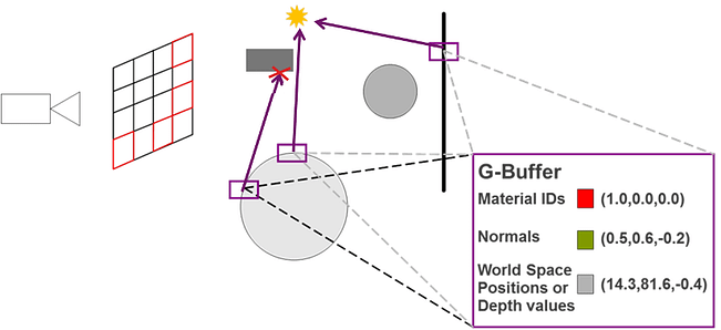 Step 5 - Ray - light intersection