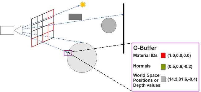 Step 2 - Building the G-buffer