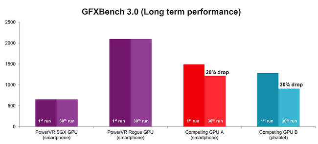 PowerVR GPU-GFXBench-performance