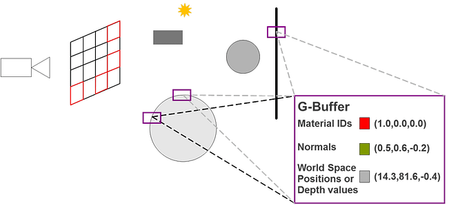 Step 4 - Initializing rays with G-buffer data