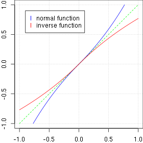 Profile of the normal and inverse distortion function for p(x, 0) and alpha=0.3