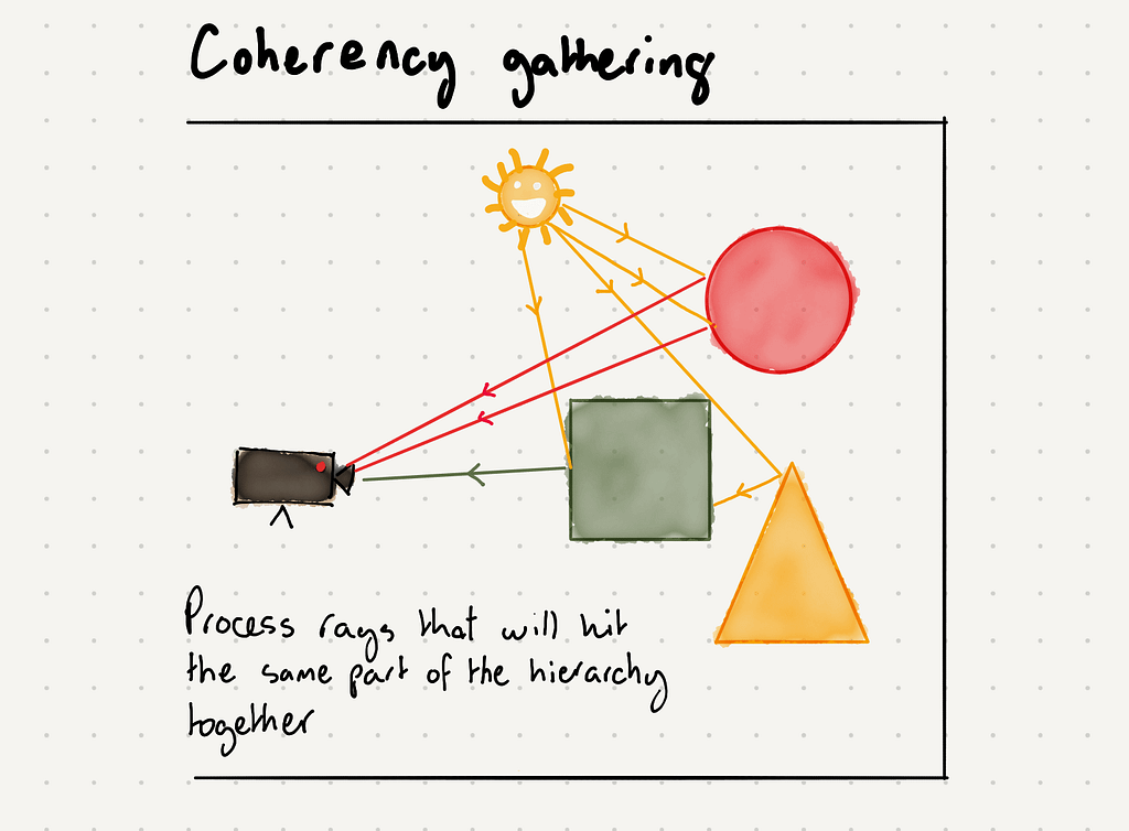 PowerVR Ray Tracing coherency gathering diagram