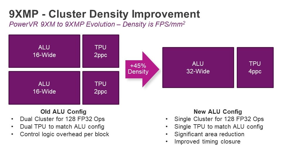 PowerVR Series9XMP cluster density improvement
