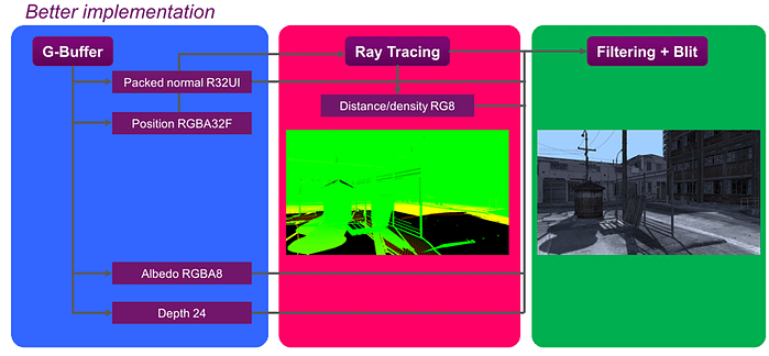 PowerVR Ray Tracing - rendering pipeline-2f