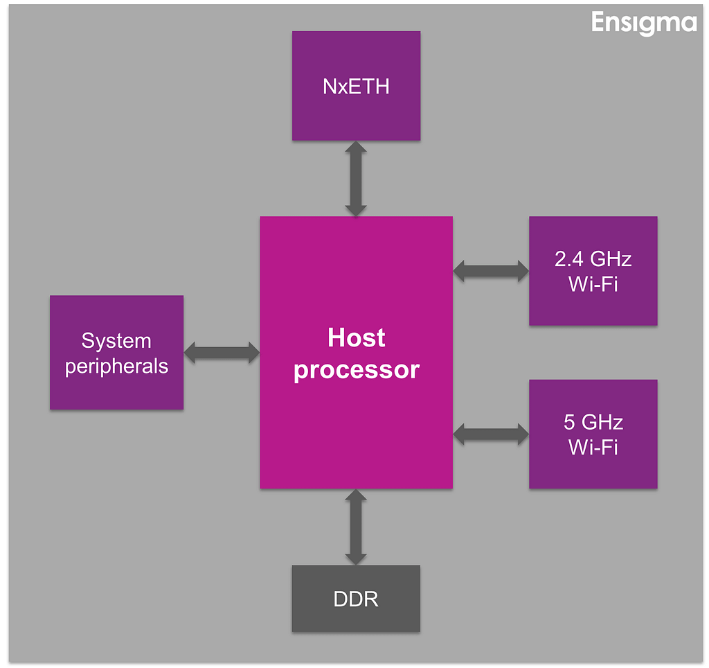 1 1 Networking AP hardware architecture 1