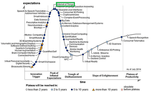 IoT Security Foundation - Garner hype cycle